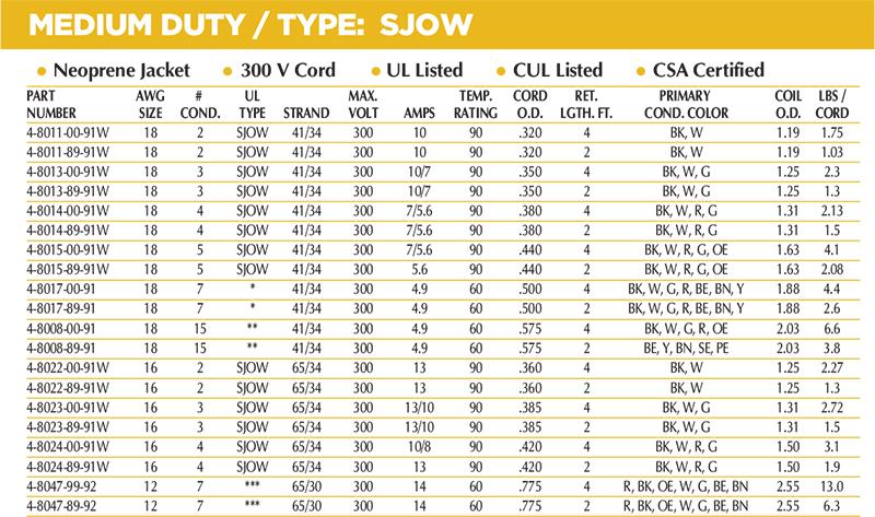 Medium Duty Coil Chart