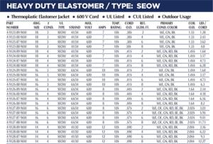 Heavy Duty Elastomer Chart