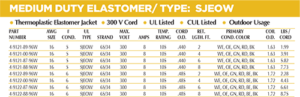 Medium Duty Elastomer Chart